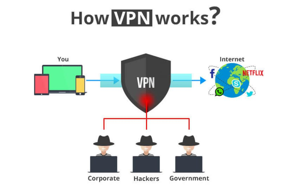 what-is-vpn-and-works